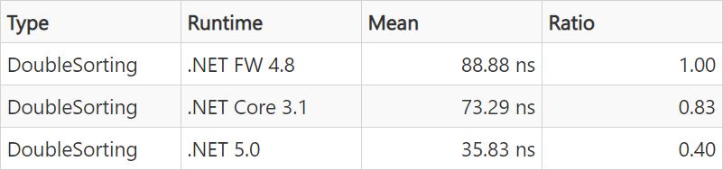 DoubleSorting Statistics